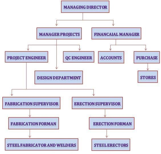 Organization Chart | Excellent Steel Oman